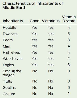 Bilbo's secret weapon? Vitamin D