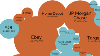 Explore the World's Biggest Data Breaches with This Interactive Chart