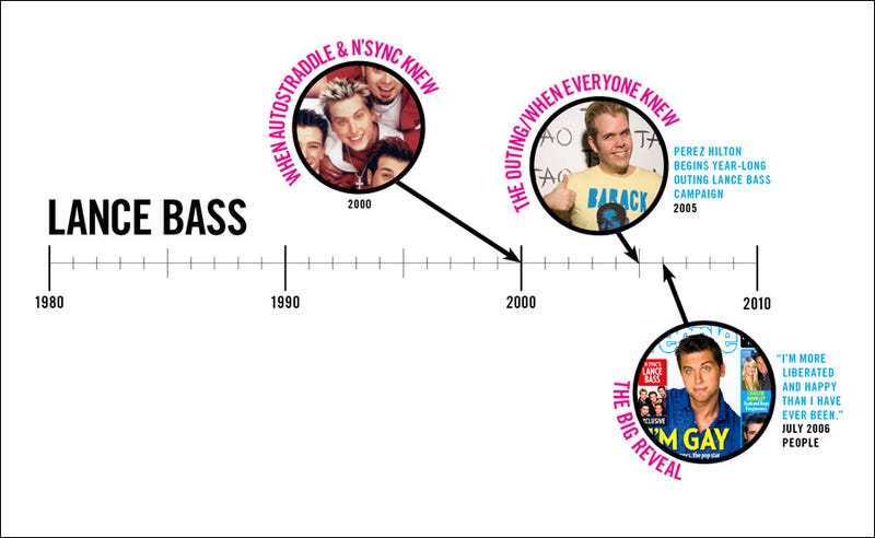 Celebrities Coming Out: A Timeline
