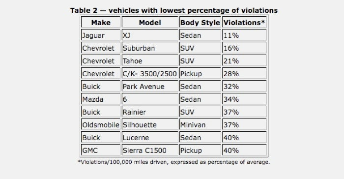 Hummer Tops Recent Study Of Most Ticketed Vehicles
