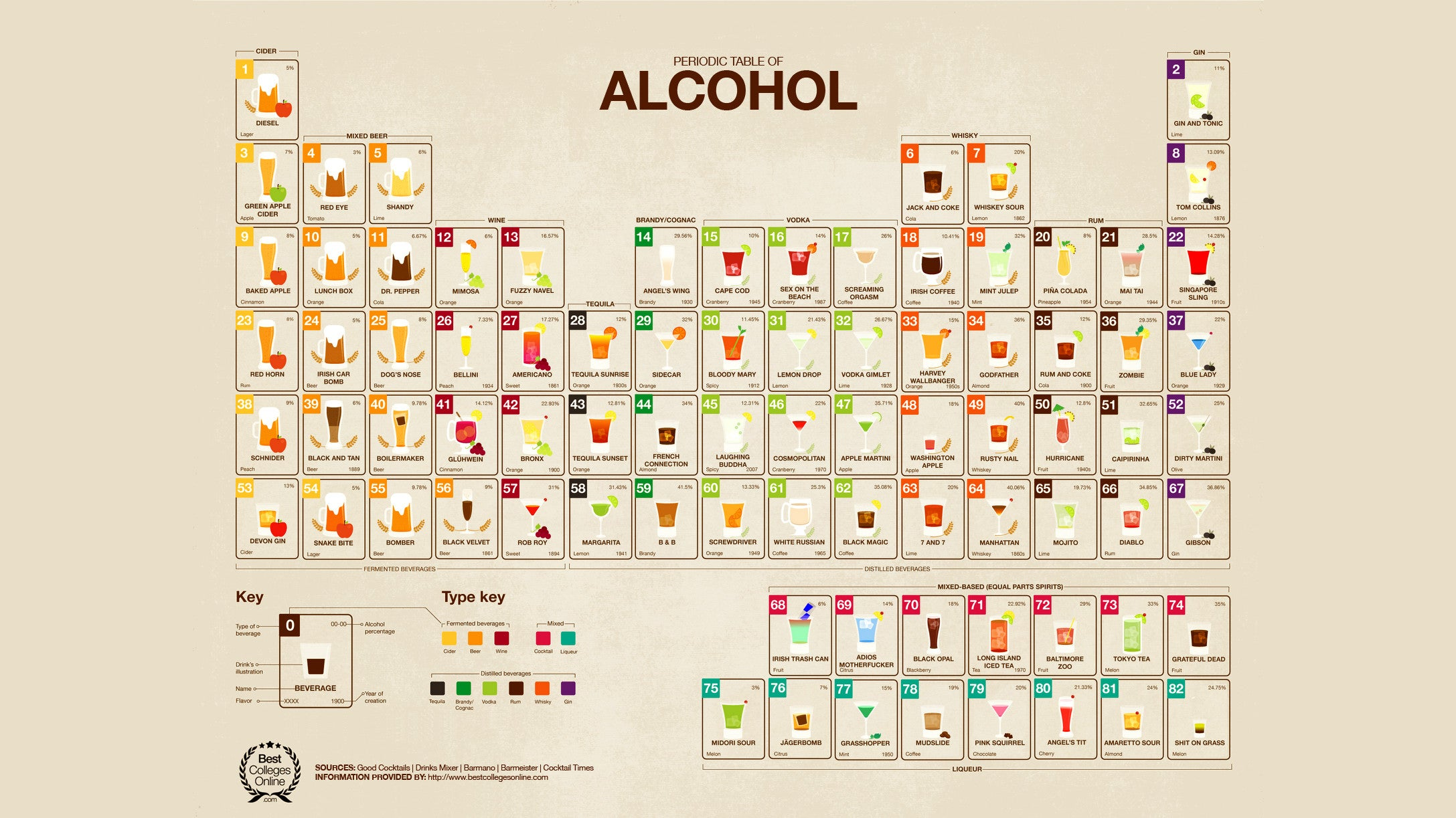 A periodic table of booze for 13 periodic table