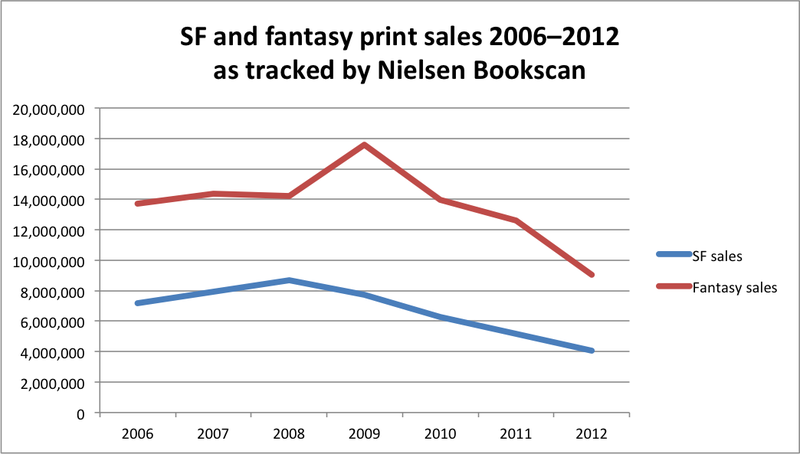 A Chart that Shows a Dismal Trend in Sales of Print Science Fiction and Fantasy Books