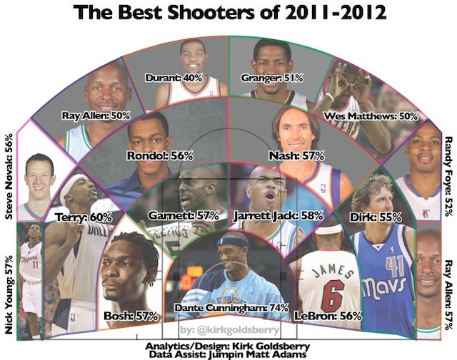 The Best Shooters In The NBA, And Why Field Goal Percentage Can't Identify Them