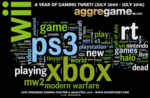 What A Year's Worth Of Tweeting About Games Looks Like