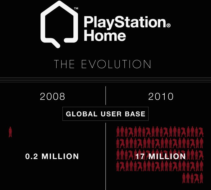 Two Years Of PlayStation Home Evolution