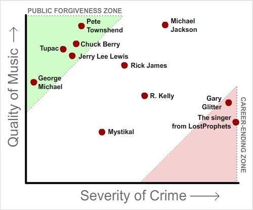 Musicians, charted by Quality of music vs. Severity of sex crimes