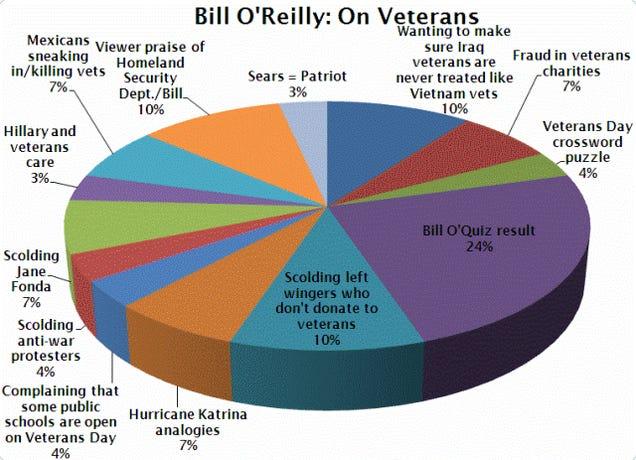 Bill O'Reilly On Veterans