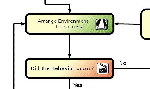Arrange Environments for Success to Encourage Behavior Changes