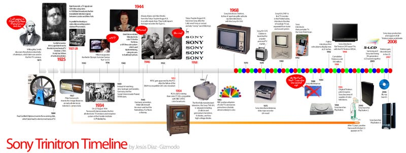 Sony Trinitron Timeline Shows Why It Will Live Forever In Our Hearts