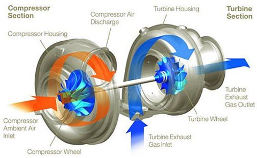 How Does Turbocharging Work?