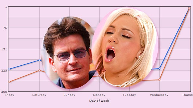 How Good Is Charlie Sheen for a Porn Star's Career?