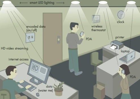 Sneaky LED Bulbs Will Double As Wireless Access Points