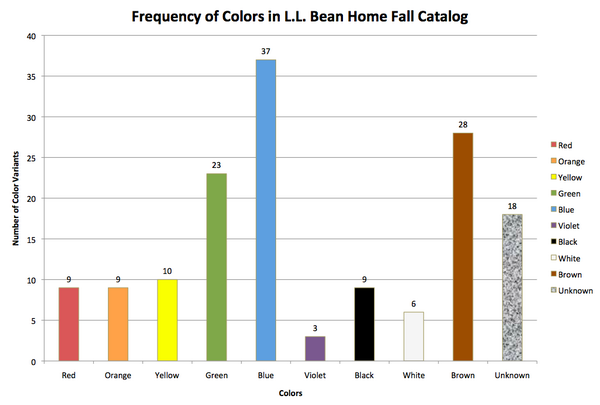 Frequency of Colors in L.L. Bean Home Fall Catalog