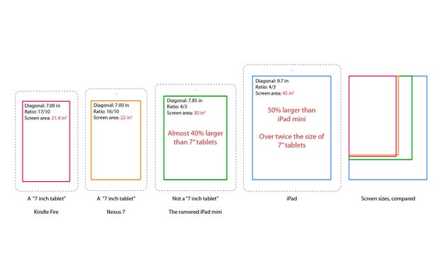 The Rumored iPad Mini's Size Compared to the iPad, Nexus 7 and Kindle Fire