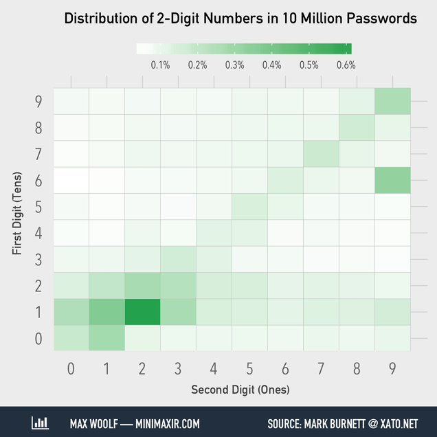 The Most Common Numbers in 10 Million Passwords