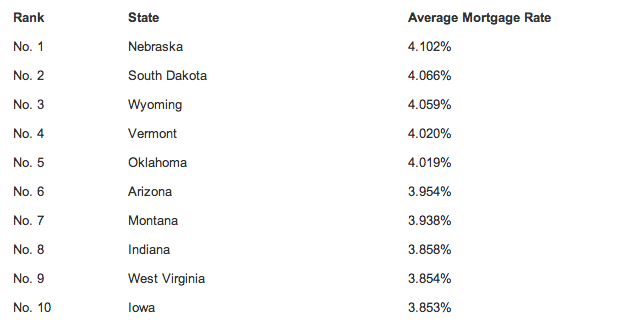 The States With the Cheapest and Most Expensive Mortgage Rates