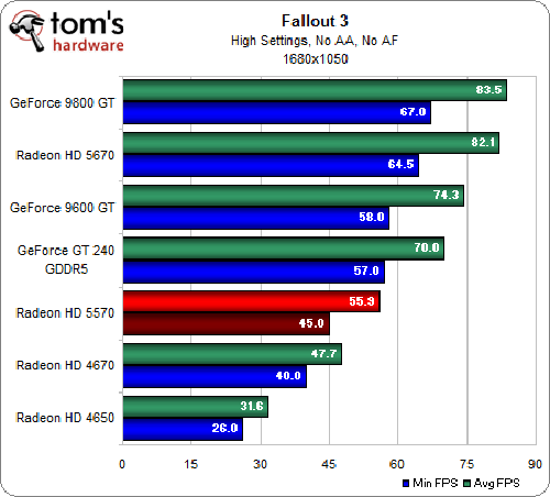 ATI Radeon HD 5570 Review and Benchmarks: Reasonable Gaming, DX11 Performance For $80?