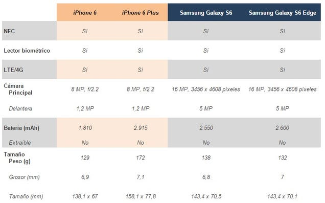 Comparativa del Samsung Galaxy S6 y S6 Edge frente al iPhone 6 y 6 Plus