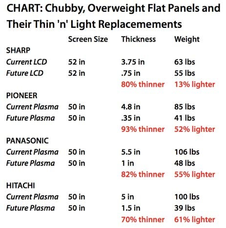 The Weight Is Over: Extra-Thin TVs Hit the Scales
