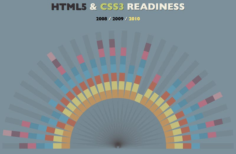 HTML5 and CSS3 Readiness Across All Browsers