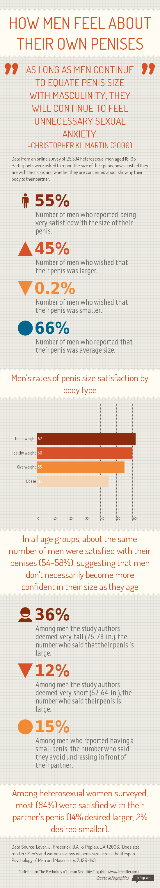 Men Who Weigh Less Like Their Penises More