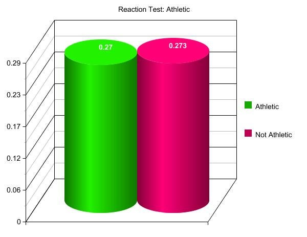 Reaction Time Test: Results In, Giz Readers Brilliant as Expected