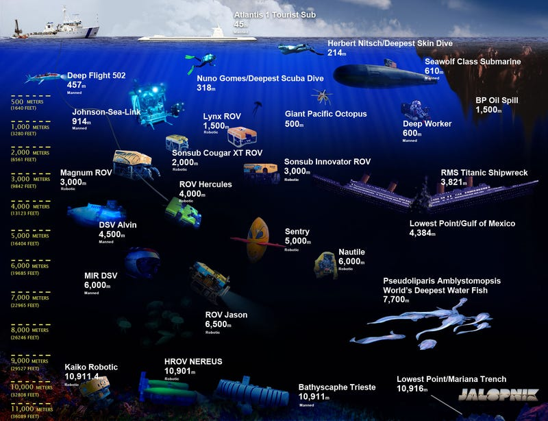 The Complete Visual Guide to Deep-Sea Vehicles