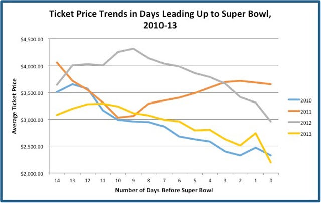 Statistically, When Is The Best Time To Buy Super Bowl Tickets?