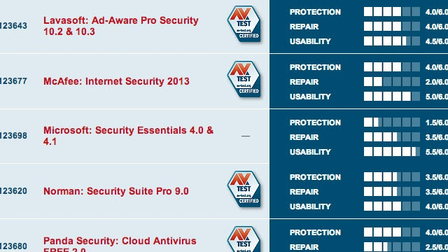 How Much Do Antivirus Rankings Matter to You?