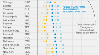 This Chart Shows How Long It Takes to Get from an Airport to the City