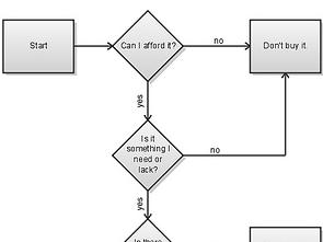 """Should I Buy It?"" Flowchart Helps You Make Smarter Purchases"