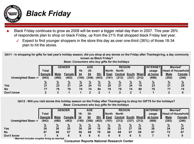 Consumer Reports Survey Details America's Black Friday Spending Plans