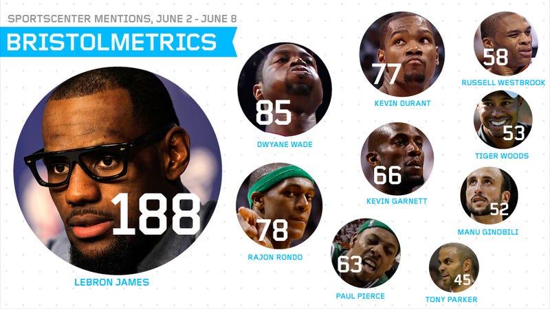 Bristolmetrics: The Miami Heat Got 120 Minutes Of SportsCenter Coverage Last Week; Every Other Sport Shared 130