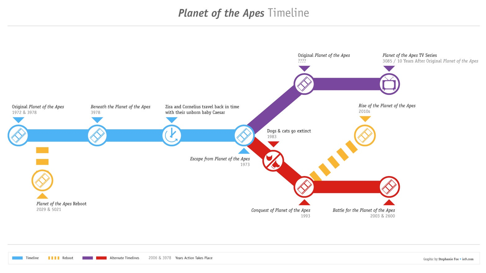 Planet Of The Ape Time LineThe Original Movies  Time Line