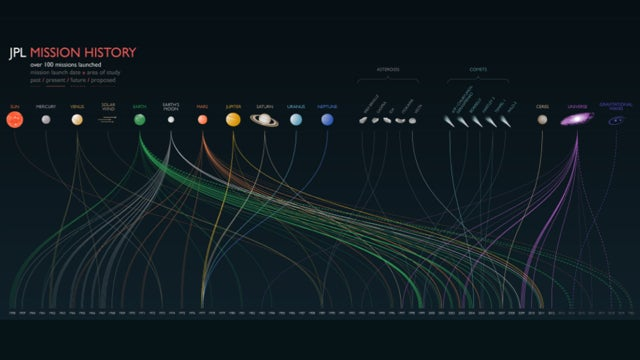 Over 100 Past, Present and Future NASA JPL Missions in One Handy Infographic