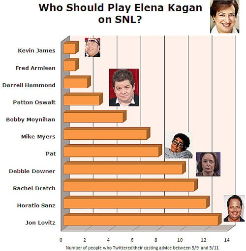 Elena Kagan's Saturday Night Live Casting Prospects