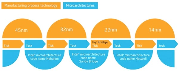 Everything You Need to Know About Intel's Ivy Bridge
