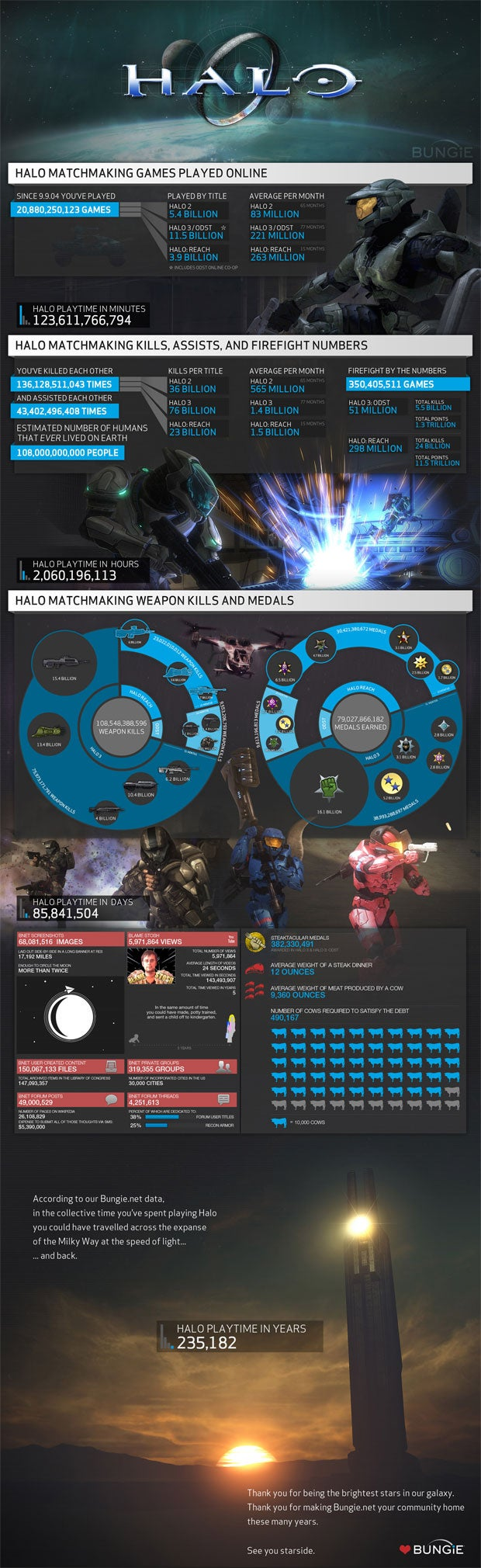 Bungie Says Goodbye to Halo With Brain-Exploding Stats Page