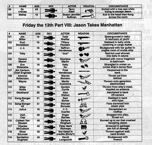 A List Of Jason's Body Count From The (Watchable) Friday The 13th Movies