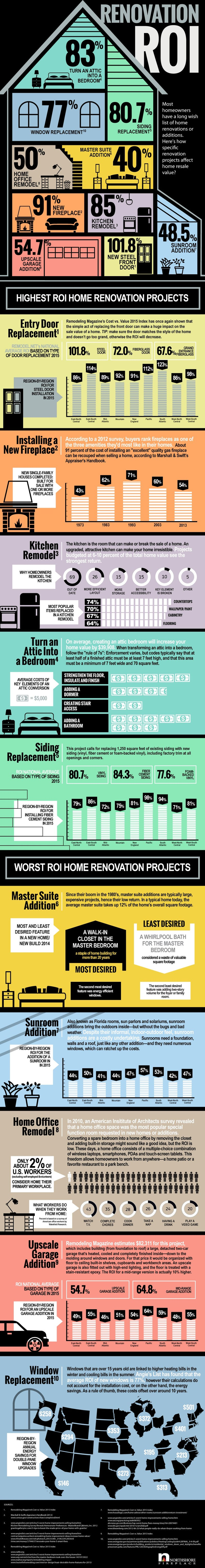 The best and worst projects for increasing your home 39 s for Best return on investment home improvements