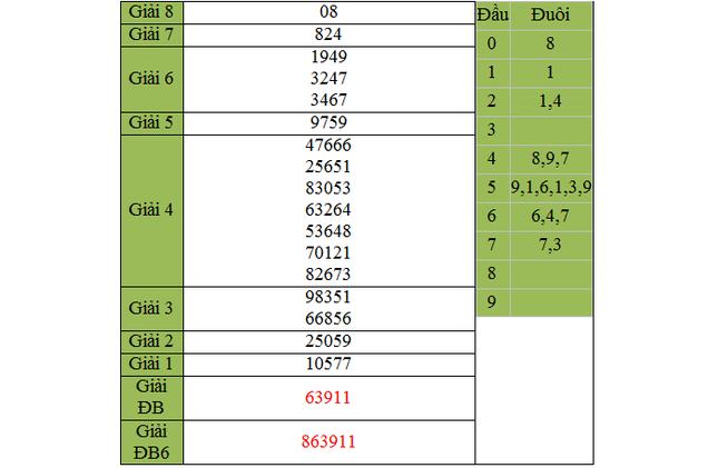 Dự đoán KQXSMN – xổ số Vĩnh Long ngày hôm nay 26/3/2015