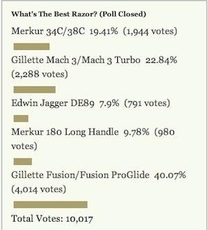 Most Popular Razor: Gillette Fusion/Fusion ProGlide