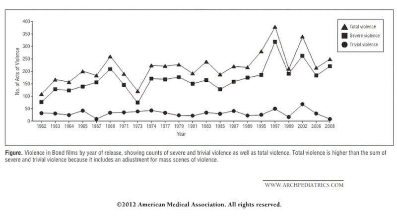A scientific chart that proves James Bond is getting a lot more violent