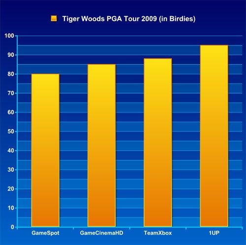 Frankenreview: Tiger Woods PGA Tour 09