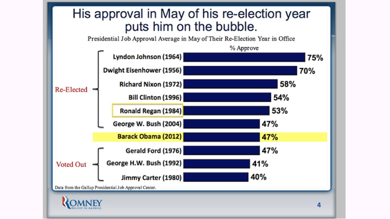 Mitt Romney Campaign Loves Ronald Reagan So Much that they Misspelled His Name