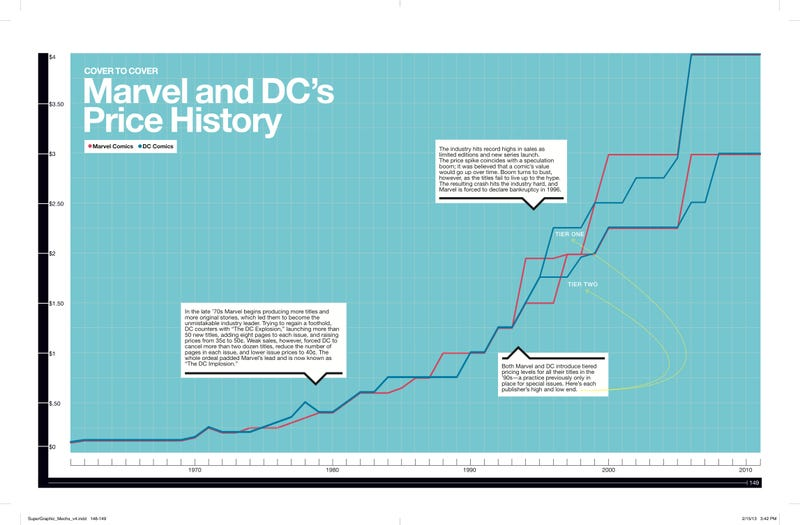 Behold: The Nerdiest Superhero Infographics Ever