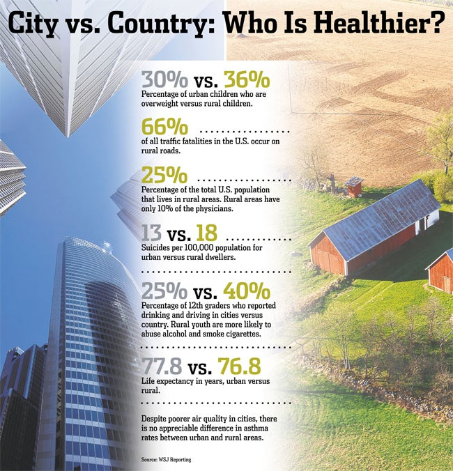 Here's how city life is actually affecting your health