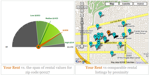 Find out if you're paying too much for rent