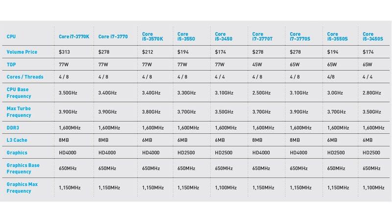 Intel's Ivy Bridge: The Maximum PC Review