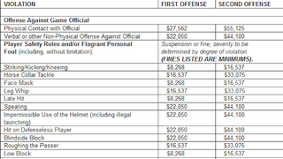 Read The NFL's List Of Finable Offenses
